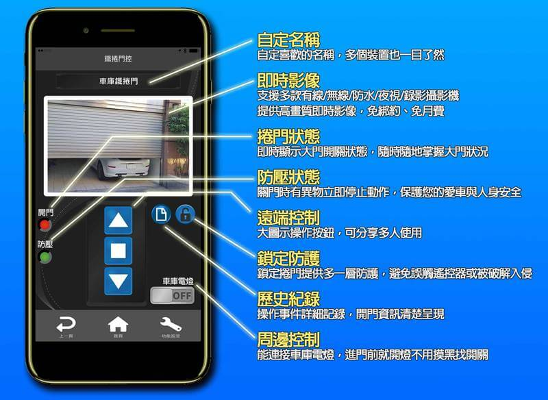RS1 2S w800 - 門神+ (DoorGods Plus) / 捲門遙控.智慧防壓.保全.守護家(防壓+監控組合)