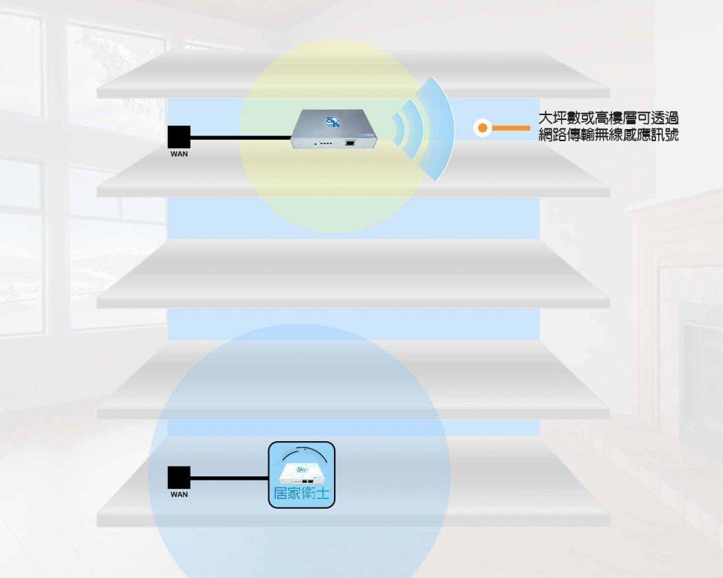 HGRep 5 1024x819 - 居家衛士配件-WiFi保全中繼器