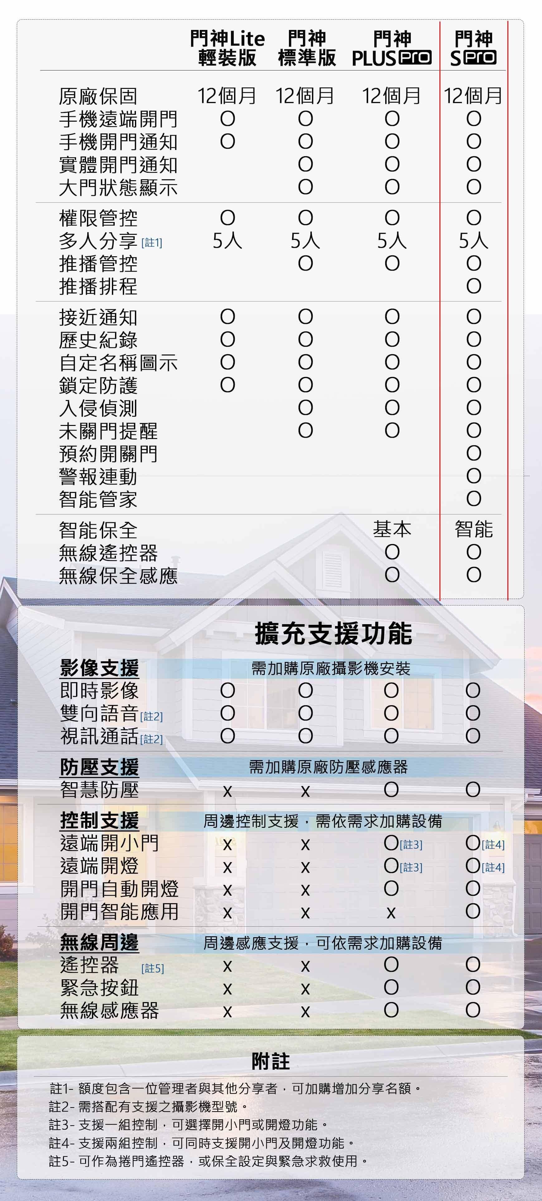1021031613234 - 門神S Pro (DoorGods S Pro) / 遙控捲門.✨無線保全✨.智能安全管家 (無線保全組)